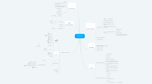 Mind Map: Collaboration tools effectiveness for Field