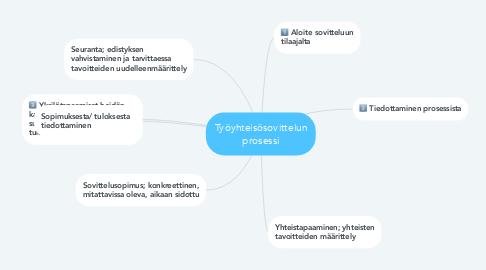 Mind Map: Työyhteisösovittelun prosessi