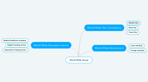 Mind Map: World Wide Group