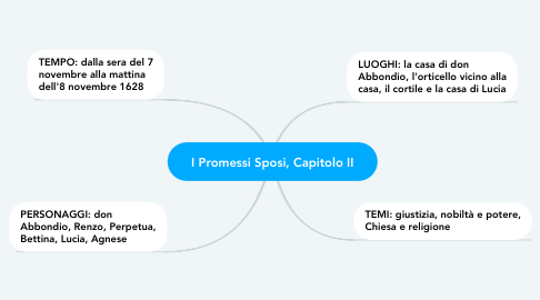Mind Map: I Promessi Sposi, Capitolo II