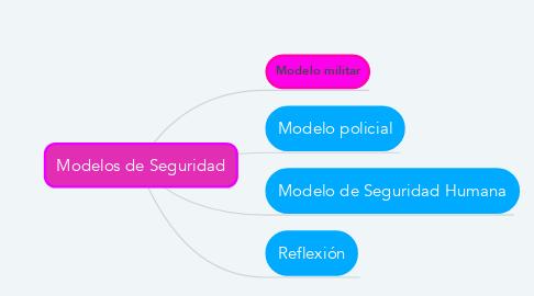 Mind Map: Modelos de Seguridad
