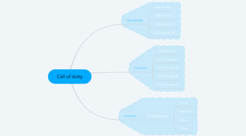 Mind Map: Call of dutty