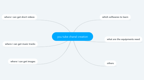 Mind Map: you tube chanal creation