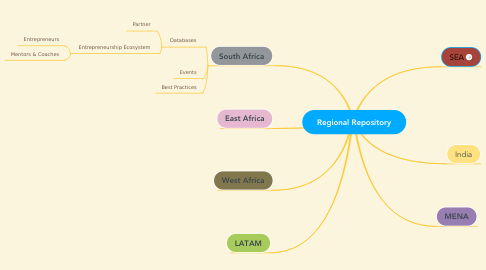 Mind Map: Regional Repository