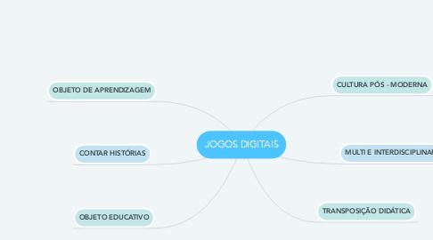 Mind Map: JOGOS DIGITAIS