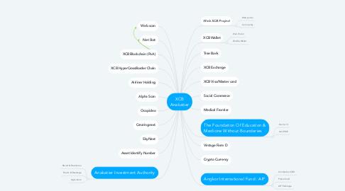Mind Map: XCB Anakatier