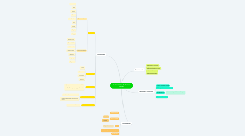 Mind Map: Environnement du Business Model