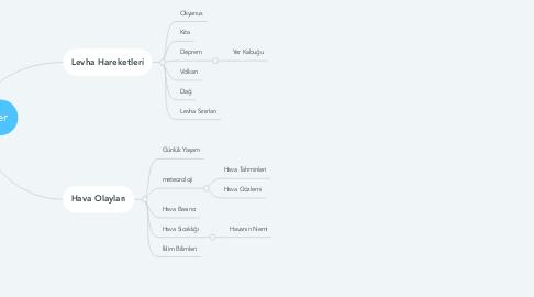 Mind Map: Doğal Süreçler