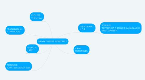 Mind Map: PRIMA GUERRA MONDIALE