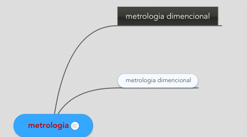 Mind Map: metrologia