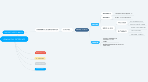 Mind Map: O IMPARCIAL EXPERIENCE
