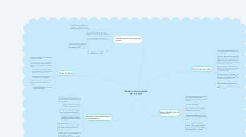 Mind Map: Modelos de desarrollo del Ecuador