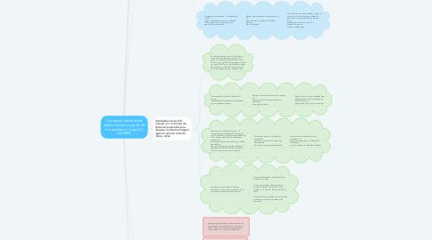 Mind Map: Conceptos claves sobre talento humano a partir de lo expuesto en la guía 51 del MEN