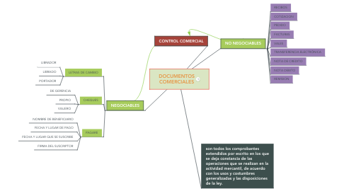 Mind Map: DOCUMENTOS COMERCIALES