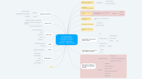 Mind Map: ICT eerste graad (basisgeletterdheid) Concepten (inzichten creëren, begrijpen), toepassen = geen definities