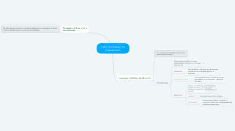 Mind Map: Tipos de Lenguaje de Programación