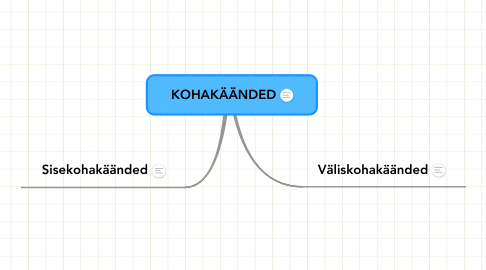 Mind Map: KOHAKÄÄNDED