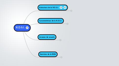 Mind Map: R.D.S.I.