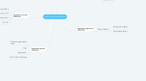 Mind Map: Представление информации