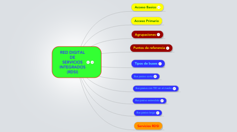 Mind Map: RED DIGITAL