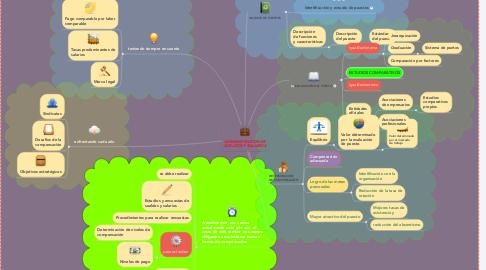 Mind Map: ADMINISTRACION DE SUELDOS Y SALARIOS