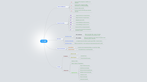 Mind Map: RDSI