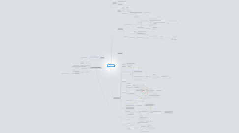 Mind Map: Sharepoint 2010
