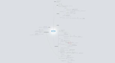 Mind Map: Sharepoint 2010 Workflows