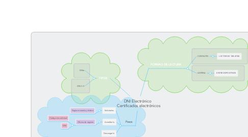 Mind Map: DNI Electrónico   Certificados electrónicos