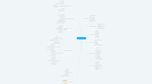 Mind Map: Gestion documentaire