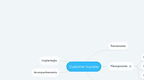 Mind Map: Customer Success