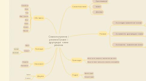 Mind Map: Словосполучення і речення.Головні і другорядні члени речення