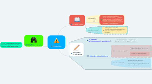Mind Map: Attention
