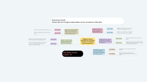 Mind Map: Objetivos de las dimensiones educativas referidas al desarrollo lógico-matemático.