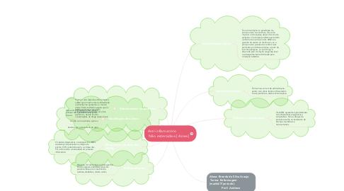 Mind Map: Anti-inflamatório              Não esteroidais [ Aines]