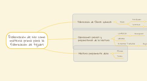 Mind Map: Elaboración de hilo como materia prima para la fabricación de tejidos