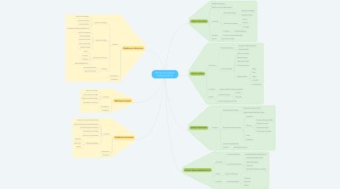 Mind Map: Plan de Comunicación Familia (versión 2)