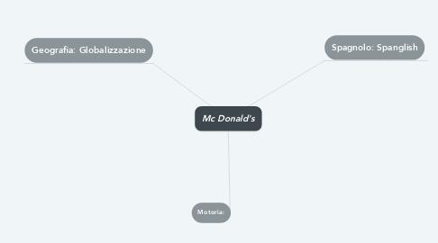 Mind Map: Mc Donald's