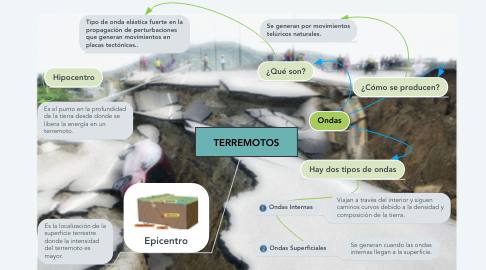 Mind Map: TERREMOTOS