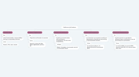 Mind Map: Clasificacion del Hardware