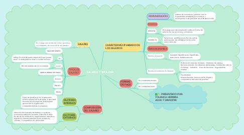 Mind Map: SALARIOS Y TIPOLOGÍA