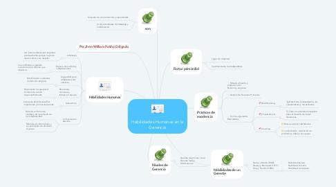 Mind Map: Habilidades Humanas en la Gerencia