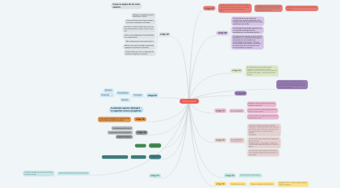 Mind Map: LDB Curso superior