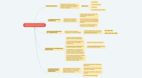 Mind Map: REFLEXIONES ACERCA DE LOS ASPECTOS EPISTEMOLOGICOS DE LA AGROECOLOGIA.