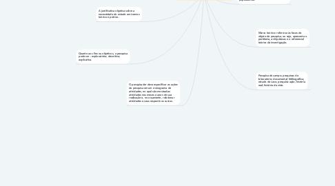 Mind Map: Metodologia de Pesquisas