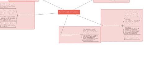 Mind Map: Funciones del intermediario.