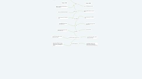 Mind Map: Tecnología para Redes WAN