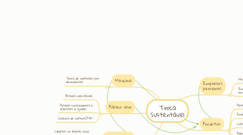 Mind Map: Troca Sustentável