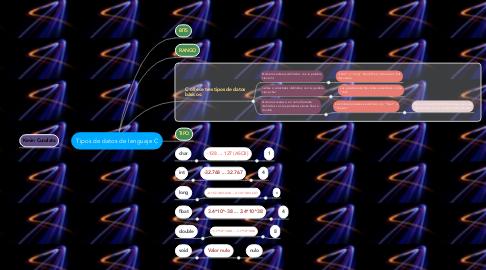 Mind Map: Tipos de datos de lenguaje C