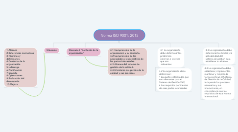 Mind Map: Norma ISO 9001: 2015